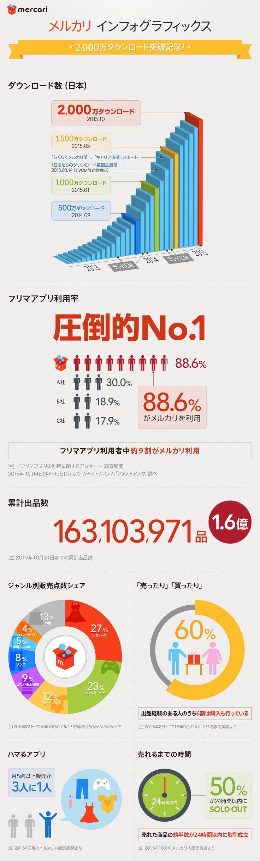 2,000万ダウンロード記念 インフォグラフィックス 「数字で見るメルカリ」   株式会社メルカリ