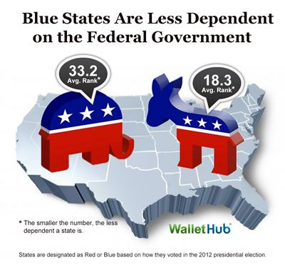 States-Most-Least-Dependent-on-the-Federal-Government-Blue-vs-Red-Image