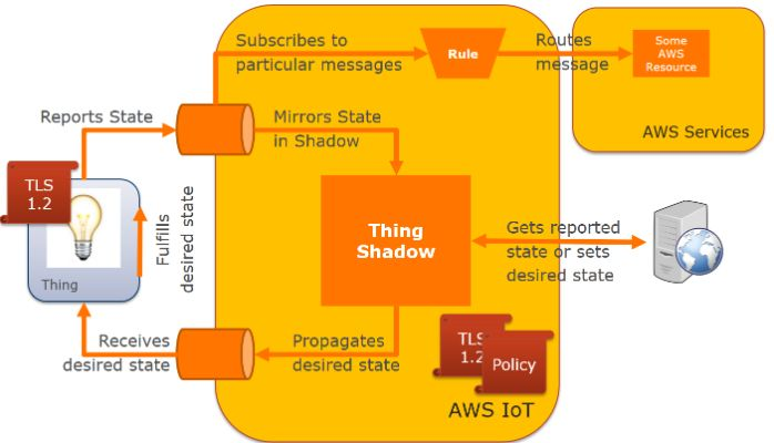 Understanding Internet of things with AWS IoT (Getting started with IoT #1) | Kay Lerch | Pulse | LinkedIn