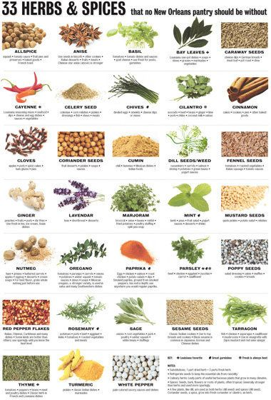 Cooking 101: 33 herbs and spices and what you can do with them