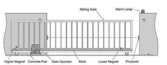 electric sliding gate opener mount guide