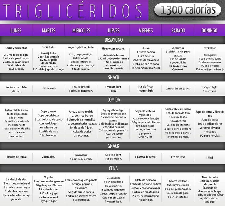 Triglicéridos 1300 Calorías