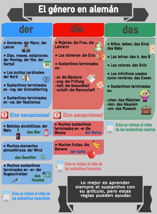 11 best Como elaborar una Infografía. Guía y herramientas para la ...