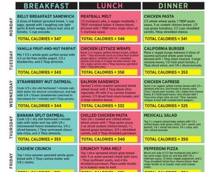 62 best Flat belly diet recipes images on Pinterest