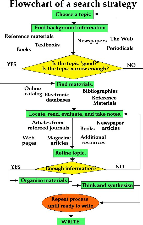 flowchart for research paper