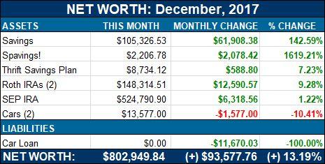 Net Worth Update: $802949.84 ($93000)