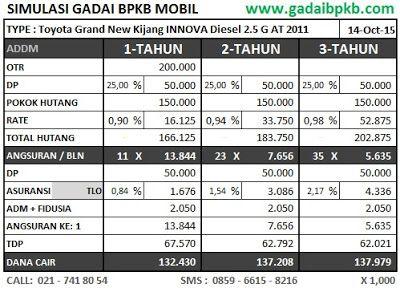 Simulasi Pinjaman 136, Mobil Toyota Grand New Kijang INNOVA Diesel 2.5 G AT 2011