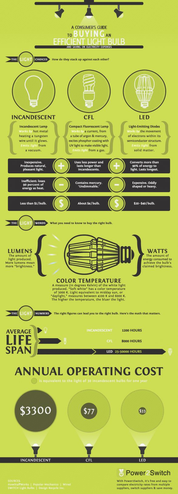 best Iluminación images on Pinterest Lightbulb Electric light