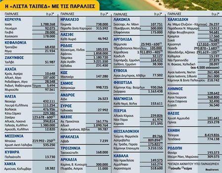 Η ''λίστα ΤΑΙΠΕΔ'' με τις παραλίες