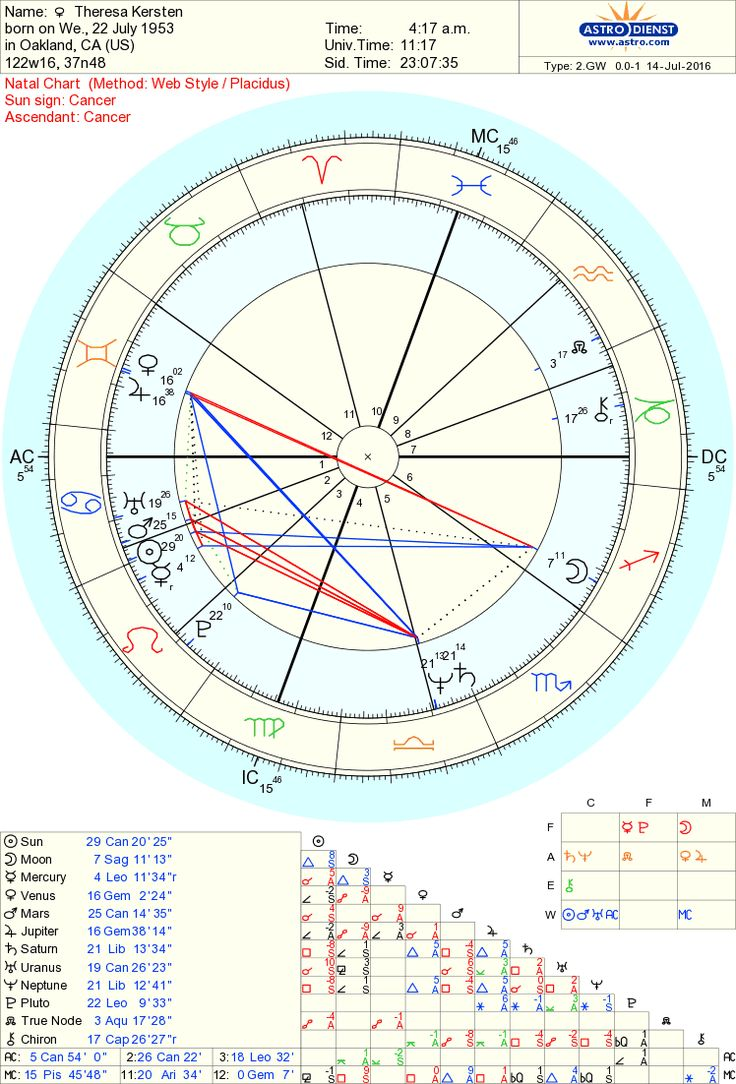 9 best astrology images on pinterest astrology free charts and free chart 100 geenschuldenfo Images