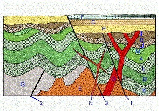 37 best geology sedimentology and stratigraphy images on pinterest rh pinterest co uk geologic block diagram of a hypothetical region youngest to oldest geologic block diagram of a hypothetical region youngest to oldest