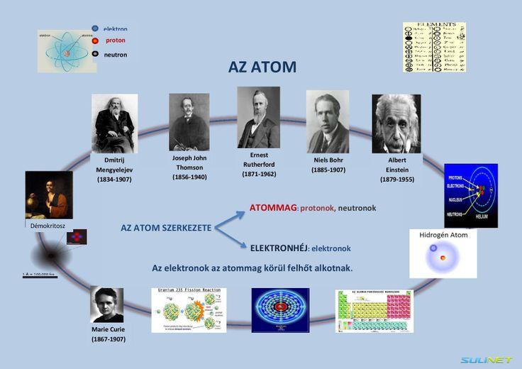 Filep Doina Otília  Mészáros Lőrinc Körzeti Általános. Iskola, Megyaszó Téma: Atomszerkezet Kémia, 7. osztály