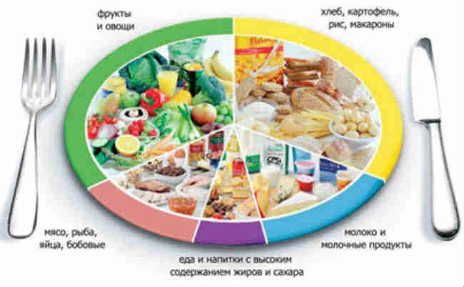 Правильное питание - это залог успеха в своем ощущении этого мира