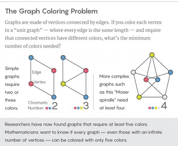 Graph Theory Coloring Problems Coloring Coloringpages With Images