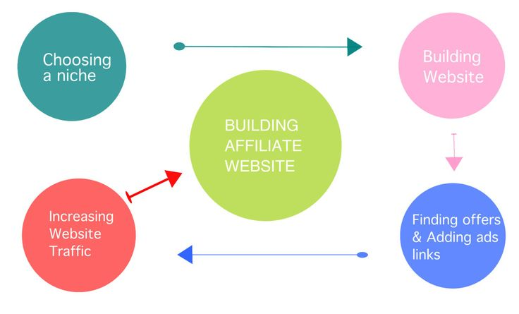 Building affiliate website requires a guider which can save your time by leading you to the useful information directly including basic technical information and best tips of increasing website traffic, it is not complicated business at all if you learn how to do it in right way.