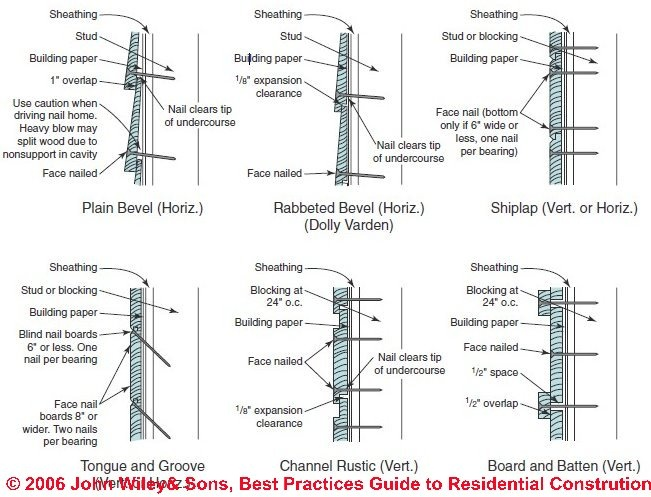 Wood Siding Profiles Are Building Design And
