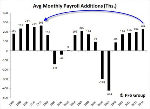 US Economy and Market Surging With Payroll Growth Highest In 15 Years!
