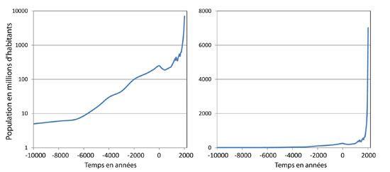 Évolution de la démographie mondiale (en millions d'habitants) en fonction du temps entre -10 000 et aujourd'hui. 1,2 À gauche : échelle logarithmique des populations ; à droite : échelle linéaire. Les valeurs sont des estimations et avant 1800 de notre ère doivent être prises à titre indicatif. Cette courbe montre une augmentation continue de la population mondiale et un accroissement extrêmement rapide au cours du XIXe et XXe siècle et qui se poursuit au XXIe. Le détail des données…