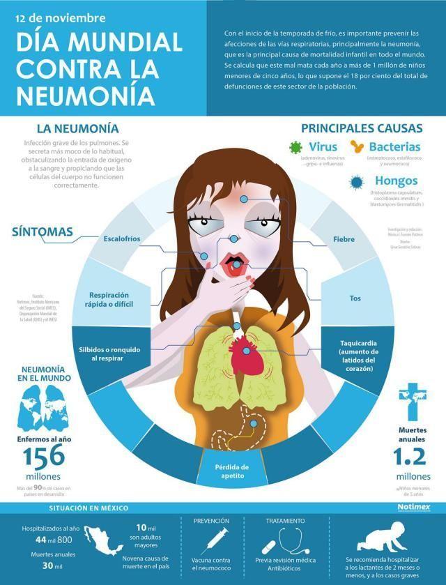 Que es y cuales son los síntomas de neumonía en adultos. #neumonia #salud #infografia