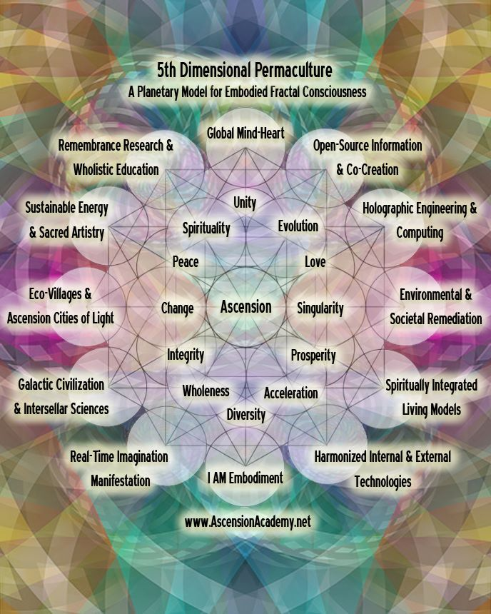 5th Dimension Permaculture. The embodiment of Evolution. The New Earth. The New Age. ~Healing~ Love. #Integration