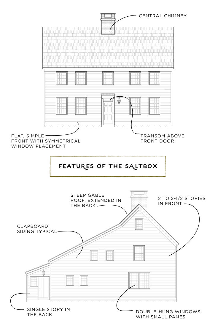 150 best saltbox style images on pinterest saltbox houses whitney house 02 features of the saltbox architectural style colonial america home