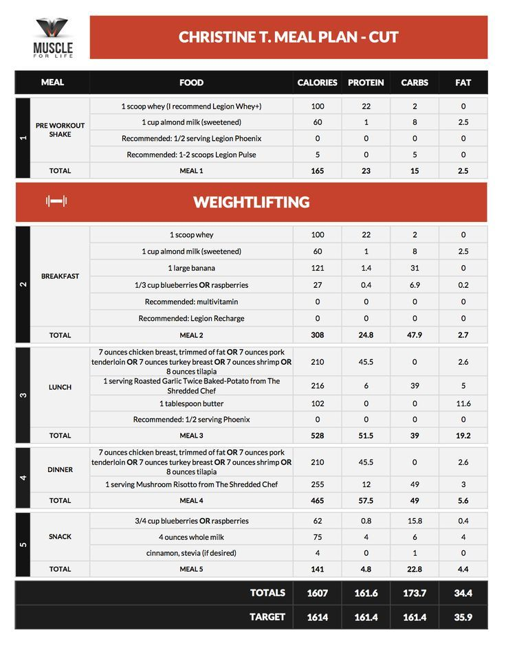 Custom Meal Plans Muscle For Life Meal Plan Muscle Vegan Bodybuilding Bodybuilding Meal Plan