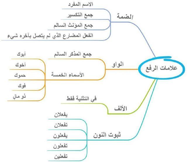 خرائط ذهنية لتعليم النحو بسهولة Learning Arabic Learn Arabic Language Arabic Language