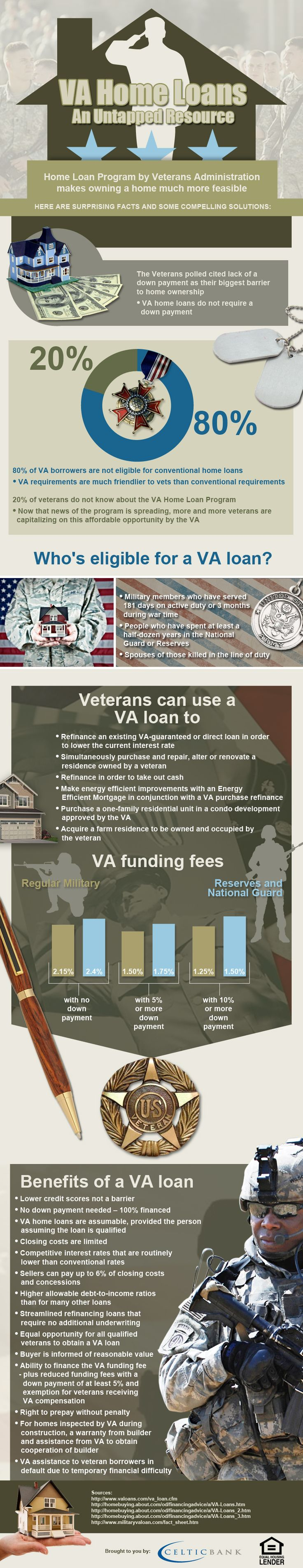 Most Veterans don't use their government benefits to purchase a home. Most veterans can buy a home without a downpayment, and with lower credit scores