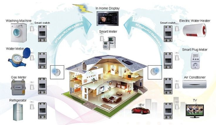 17 best images about my work on pinterest home to work for Smart home technology definition