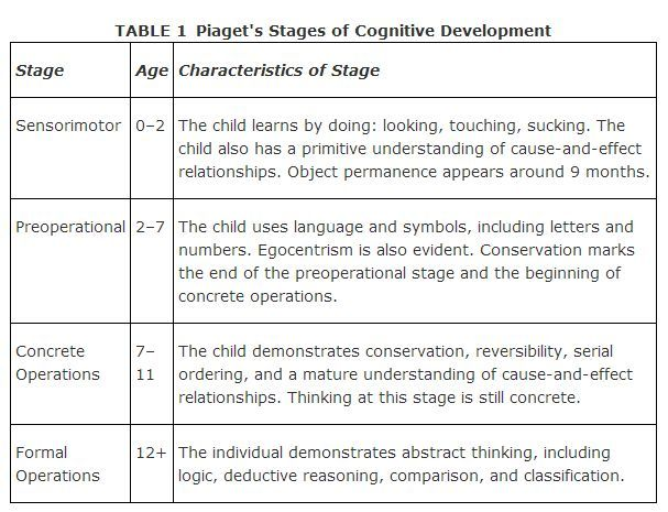 lev vygotsky stages