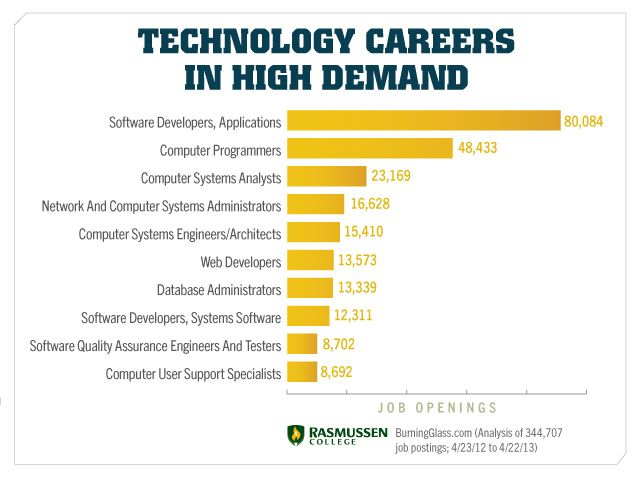 76 best Career Demand images on Pinterest Career, Carrera and - system programmer job description