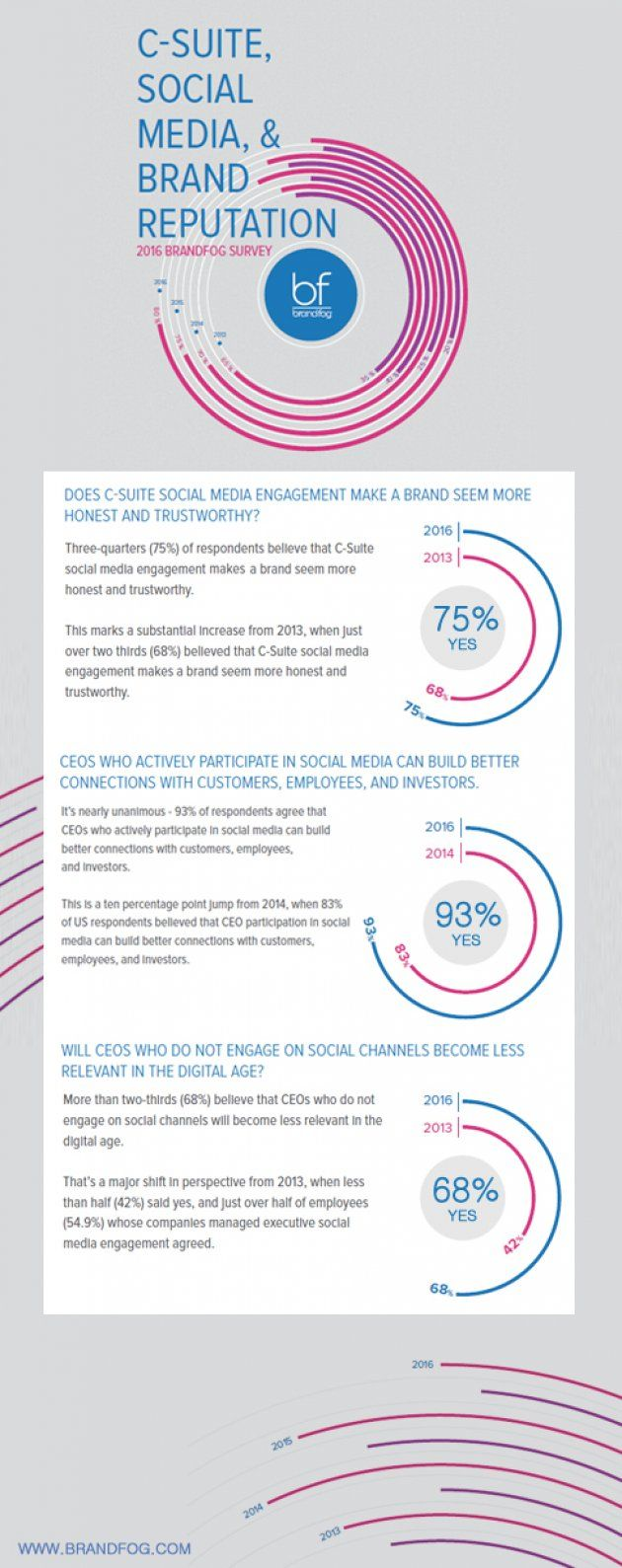 Social Media and the CEO