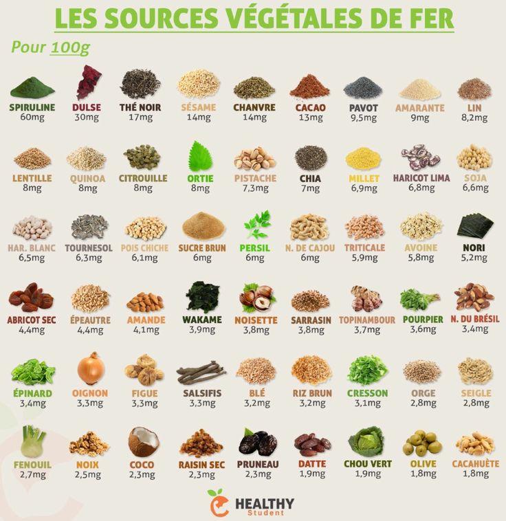 Petite infographie qui regroupe des sources végétales de fer. J'ai repris les principales mais il y en a évidemment d'autres. N'hésitez pas à partager ! | Healthy Student, FacebookBenjamin F. Demarsøn