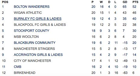 awesome Bolton Wanderers Ladies close to Title Glory after victory over Birkenhead