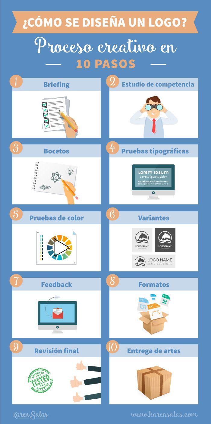 ¿Cómo se diseña un logo? Proceso creativo en 10 pasos - Karen Salas Blog