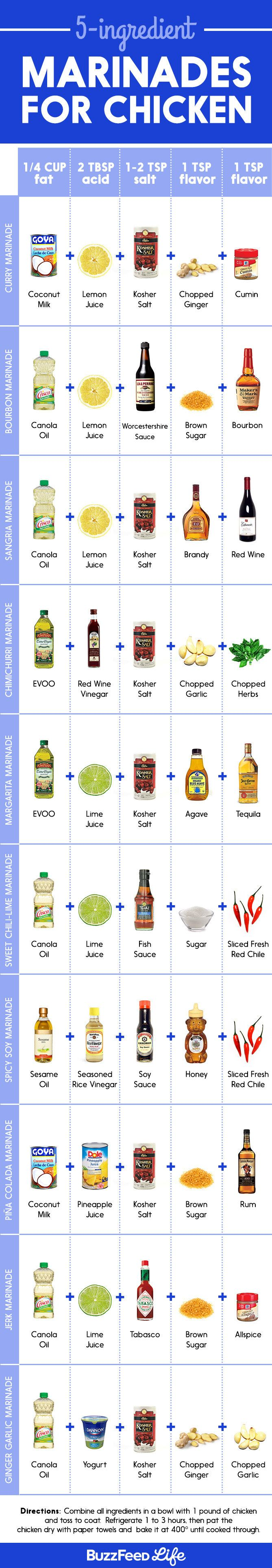 5 and 3 ingredient chicken marinades. Easy gluten free and dairy free.