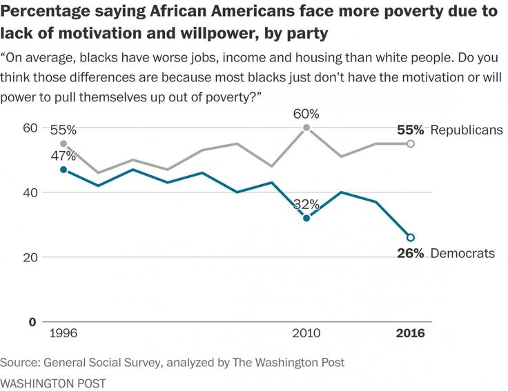 Republicans' views of blacks' intelligence, work ethic lag behind Democrats at a record clip