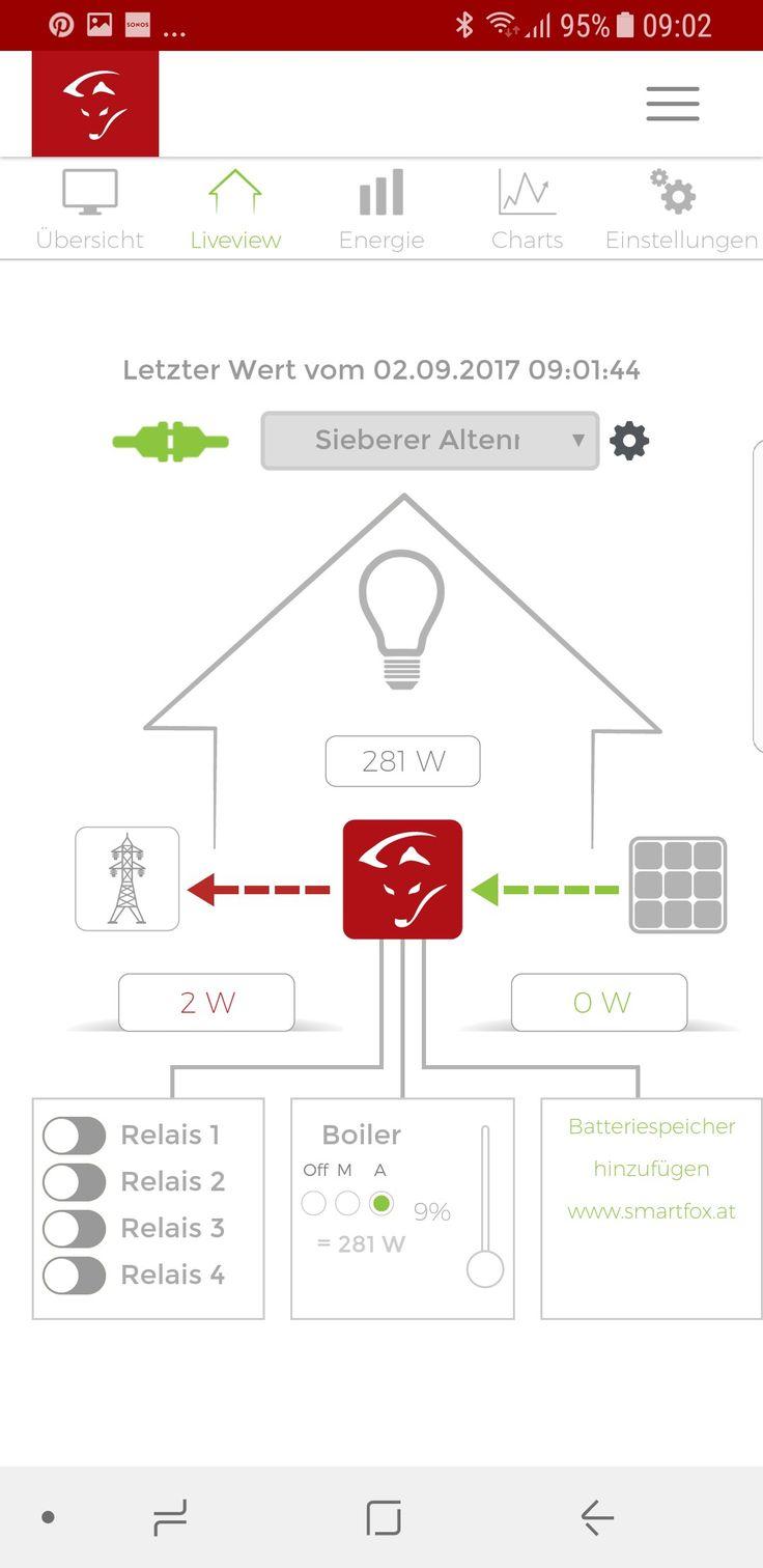 Smartfox Eigenverbrauchsoptimierung E-Heizstab#Batterie#Elektroauto