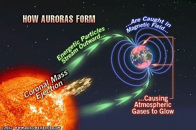 How Auroras Form | Weather Stuff | Pinterest | Outer space