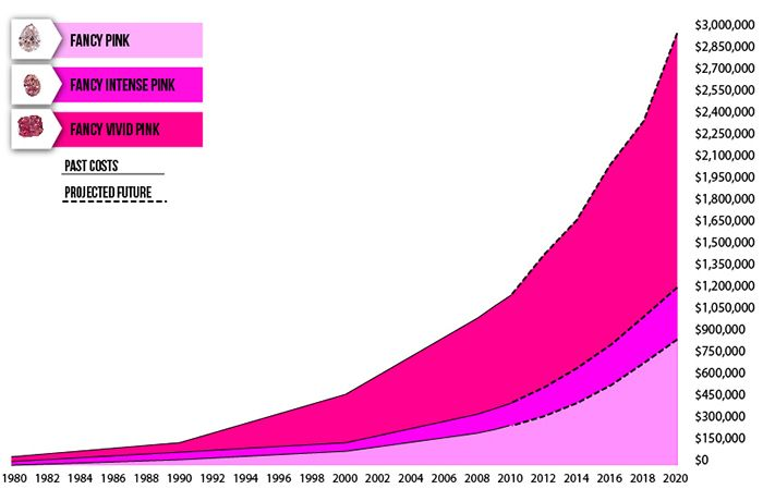 Pink Colored Diamond Investing--Record Prices. Starting at 1980 and showing predicted prices to 2020.