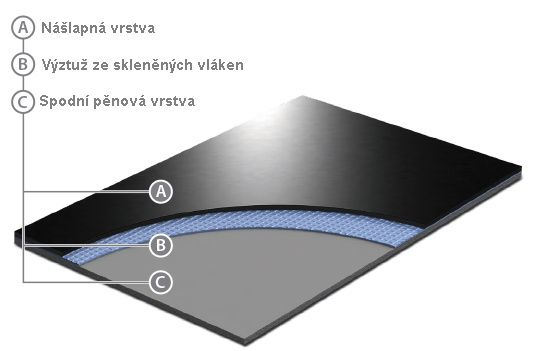 Rozložení vrstev baletizolu