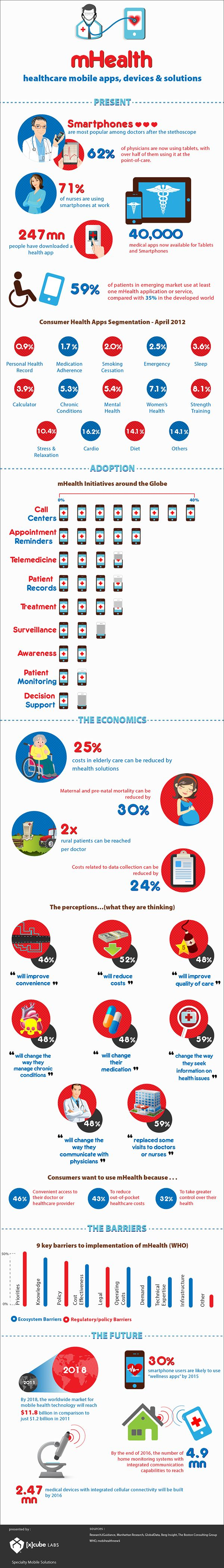 A  detailed infographic on mHealth covering the present & future of healthcare mobility solutions, adoption rates of mobility in healthcare, consumer attitude towards mobile health and challenges in its full-scale implementation.