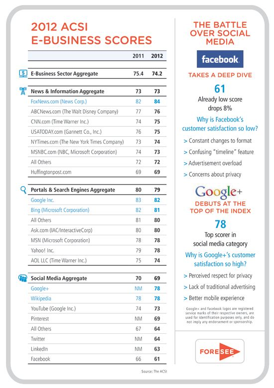 30 best Satisfaction Matters images on Pinterest Customer - customer satisfaction survey template