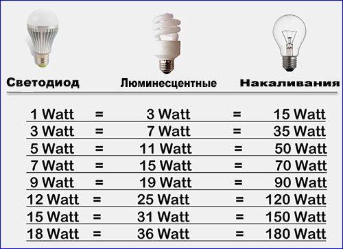лампочки выбор