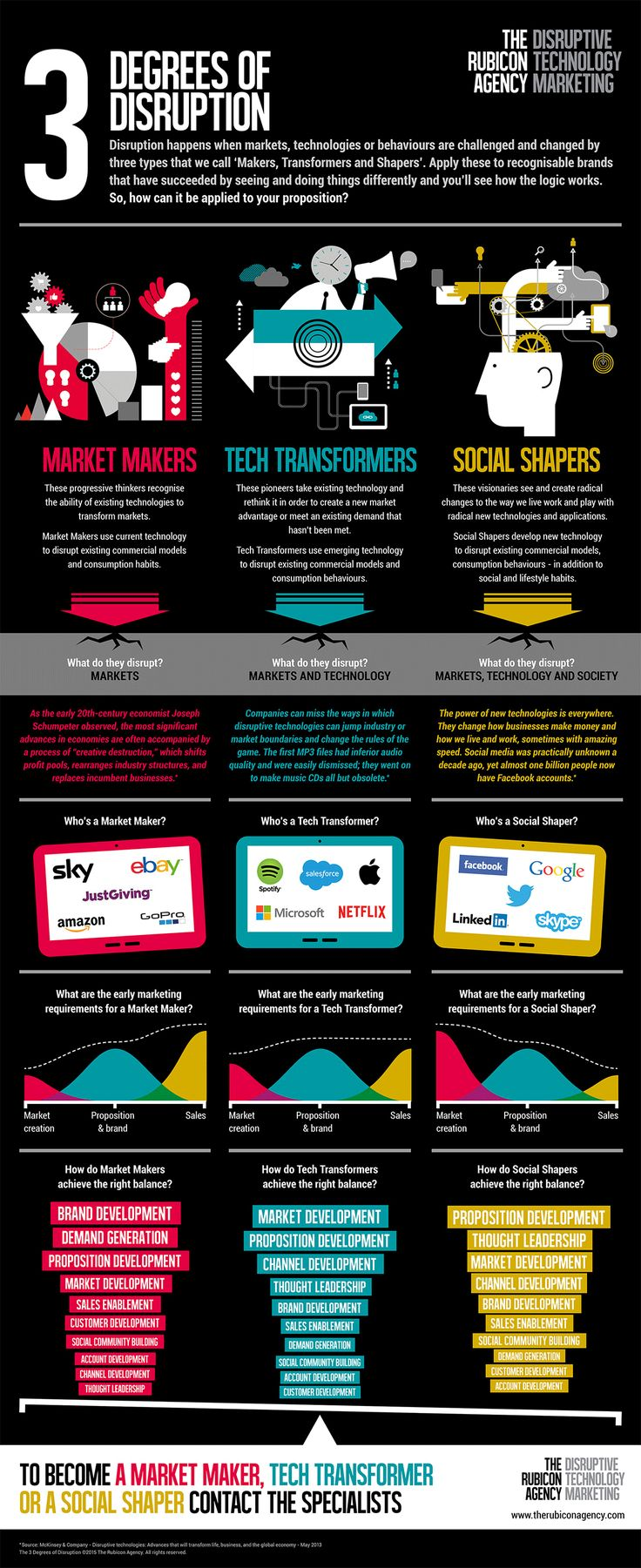 The 3 Degrees of #Disruption #infographic