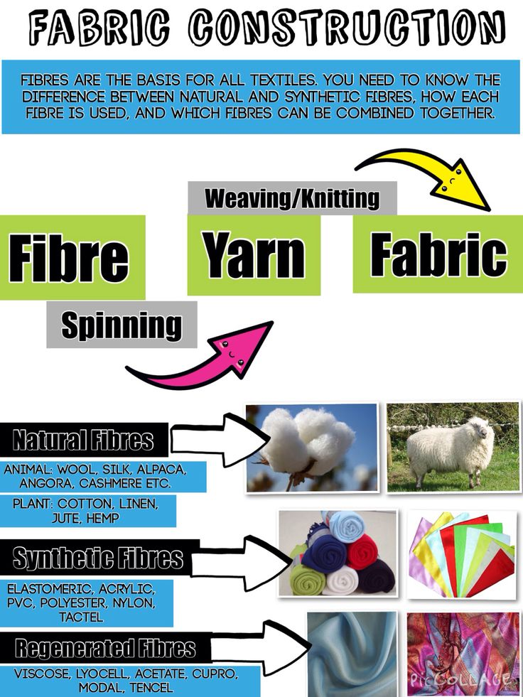 Fabric Construction   Fibre, Yarn & Fabric