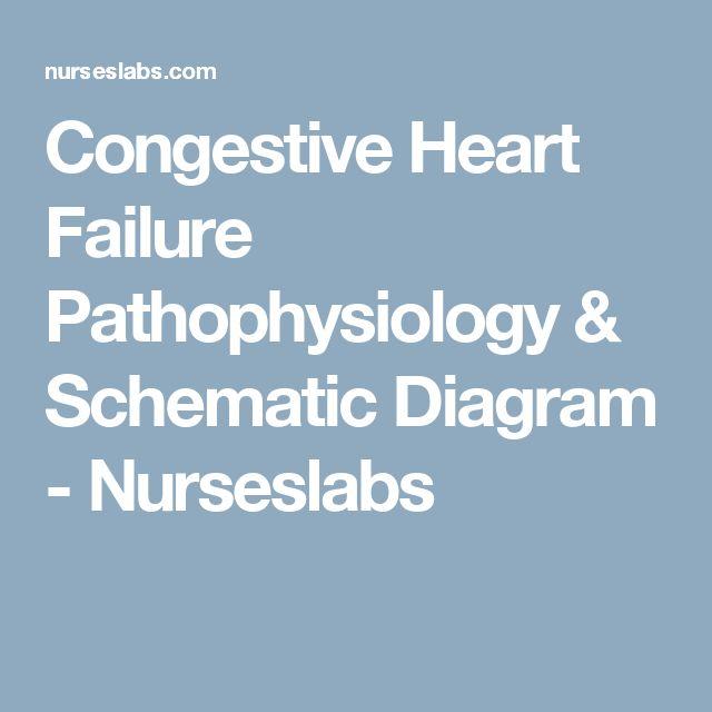 Congestive Heart Failure Pathophysiology & Schematic Diagram - Nurseslabs