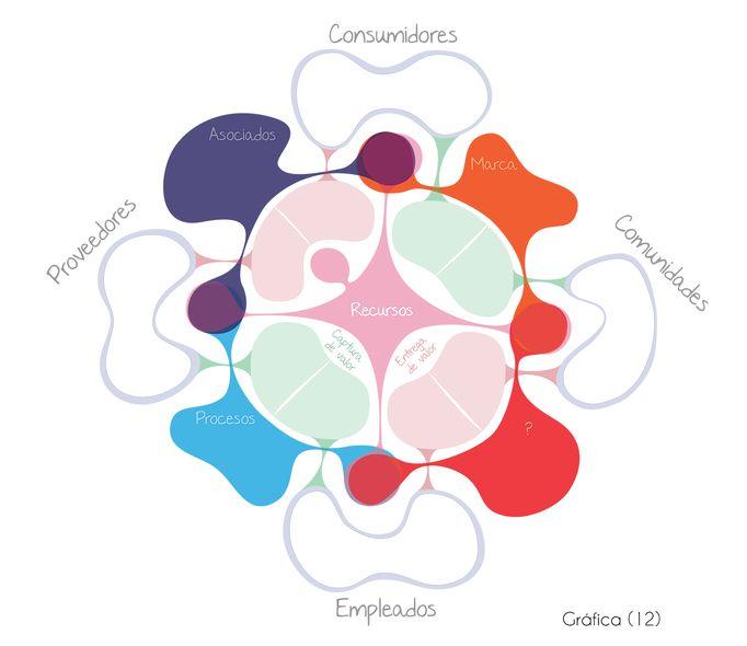 Elementos del modelo de negocio Business life