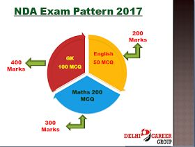 National Defence Academy (NDA) is the national level entrance exam conducted by UPSC (Union Public Service Commission) for the recruitment of students who is pursuing their career in defence forces like Indian Army, Indian Navy and Indian Air Force. NDA Exam is conducted twice time in a year in month of April and September.