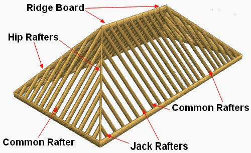 Best 25 hip roof design ideas on pinterest hip roof for Hip roof advantages and disadvantages